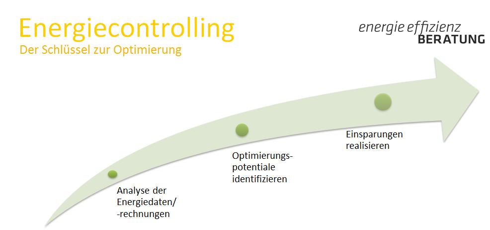 2.2.1.2.1 Leistungen Energiecontrolling